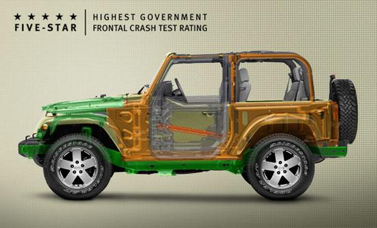 Jeep Wrangler краш тест
